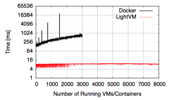 LightVM density graph